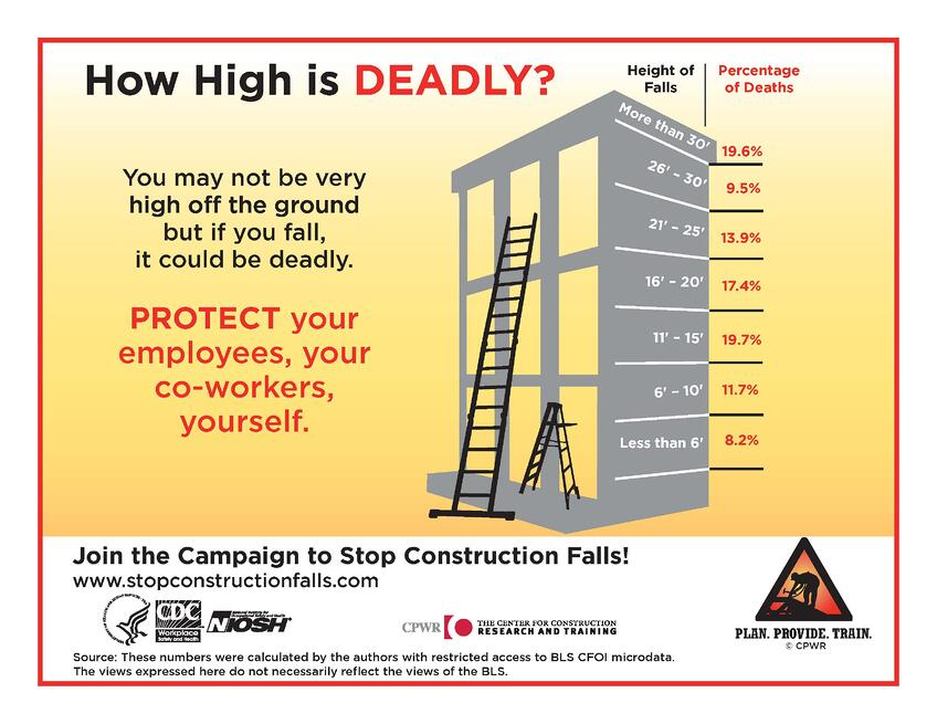 How High is DEADLY? Infographic